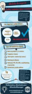 Infografía de modelos de negocio
